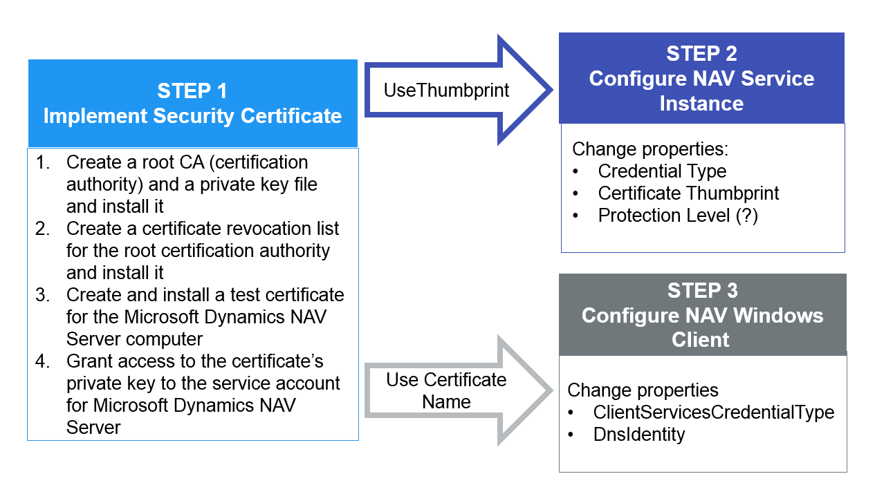 Implement security certificate in dynamics nav 2016 short overview of what was done 1betcityfo Gallery