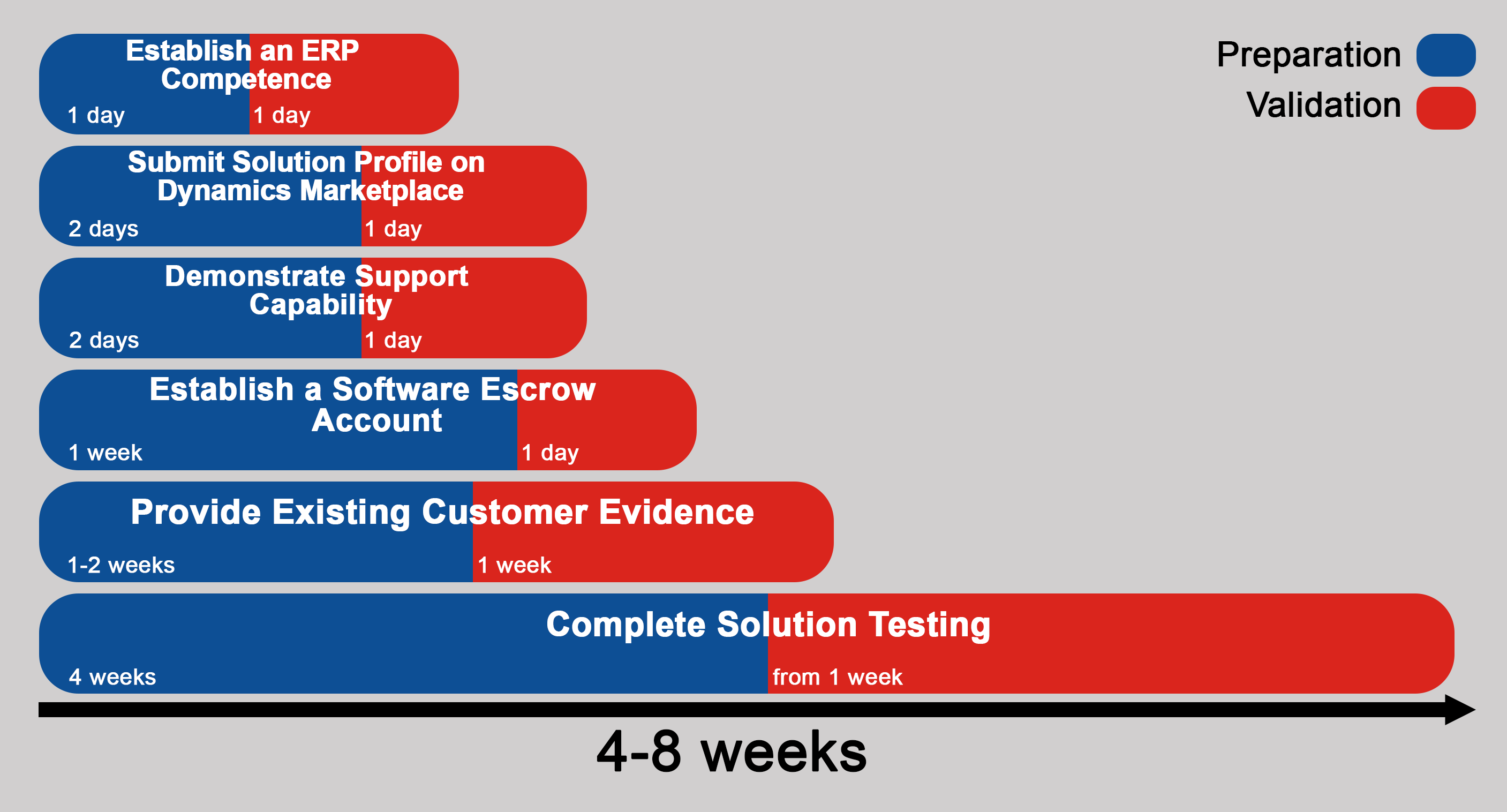 How Long It Takes To Become Certified Cfmd For Microsoft Dynamics Nav